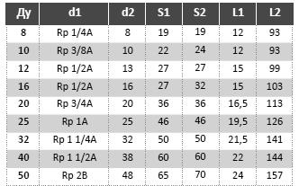 К82. Таблица МРВД с арматурой «Соединение с адаптером с внутренней резьбой