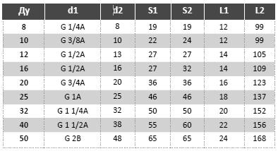К83. Таблица МРВД с арматурой «Соединение с адаптером с наружной резьбой и коническим уплотнением»