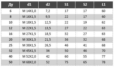 Таблица МРВД с арматурой «Ниппель плоский под прокладку, накидная гайка с трубной цилиндрической резьбой»