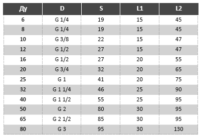 МРВД с арматурой Штуцер с цилиндрической резьбой Таблица